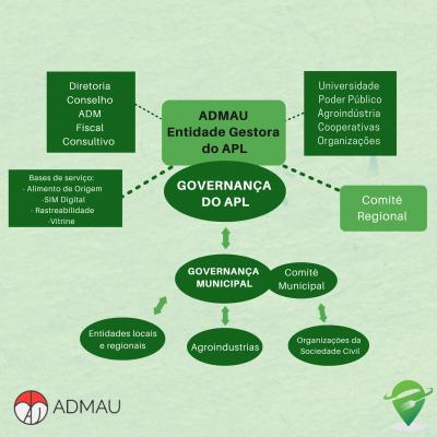 O APL e o seu impacto no desenvolvimento econômico e social do território do MAU/Várzea